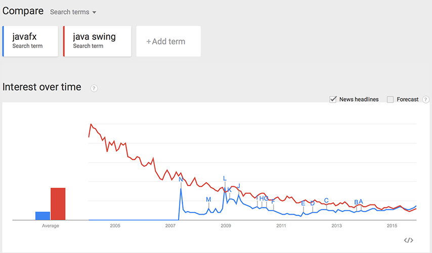 javafx swing google trends