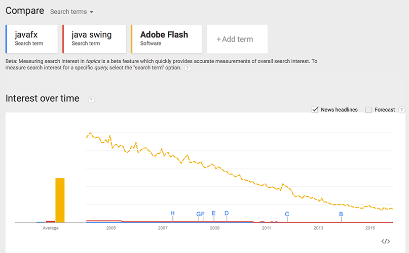 javafx swing flash google trends