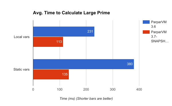 Benchmarking large prime number calculation with ParparVM