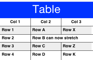 Understanding The Table Component