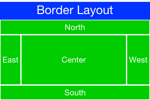Border Layout in RTL mode