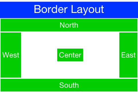 Border Layout Center