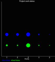 Bubble Charts