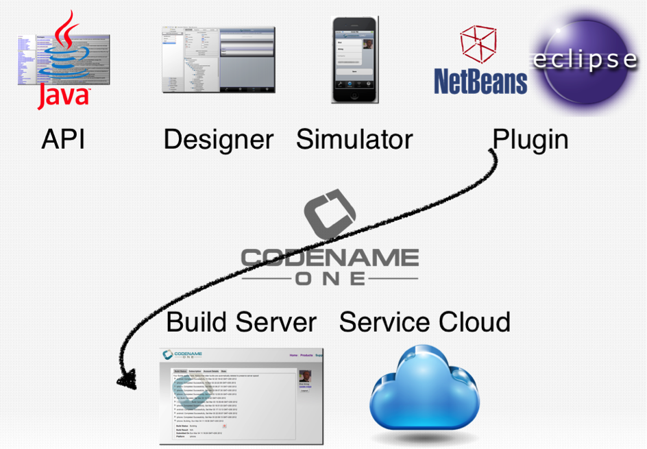 Codename One tool-chain