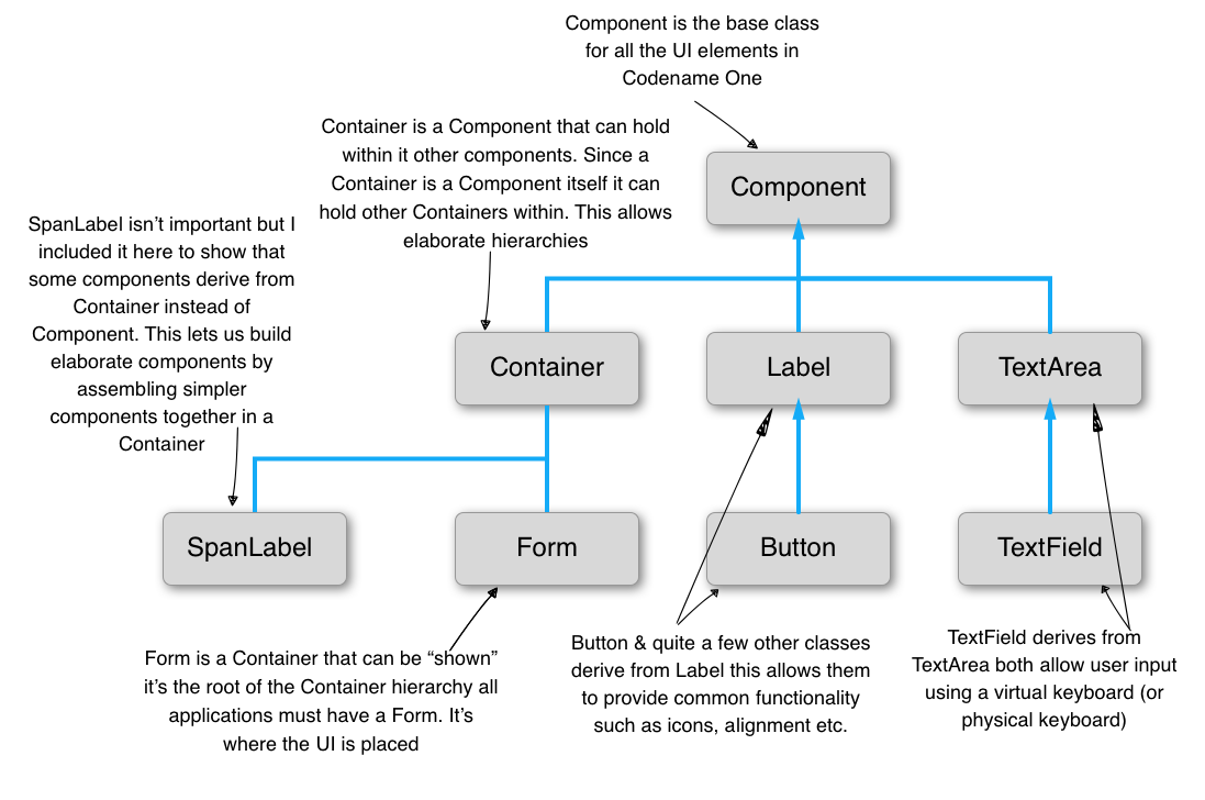 Basics Themes Styles Components And Layouts Codename One In Blog Comments 0 Email This Tags Under Sink Plumbing Diagram