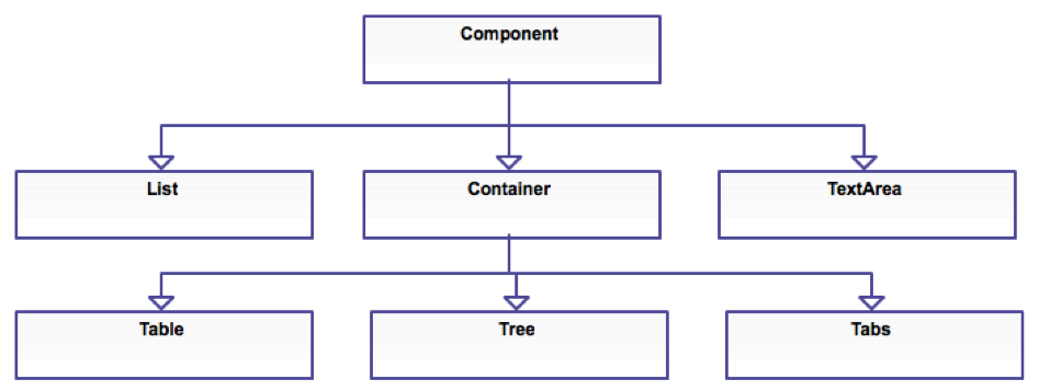 Codename One Simplified Component Hierarchy