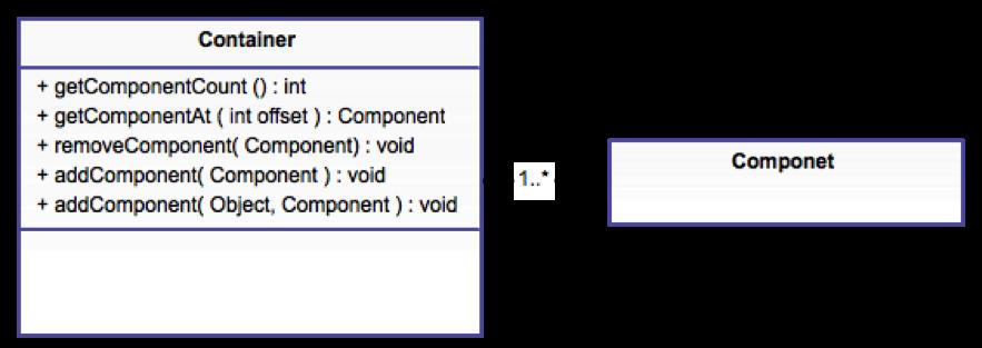 Component/Container Relationship Diagram