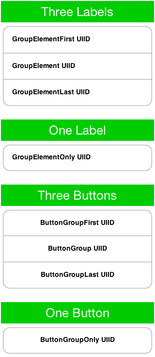 ComponentGroup adapts the UIID's of the components added so we can style them