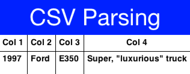 CSV parsing results, notice the properly escaped parentheses and comma