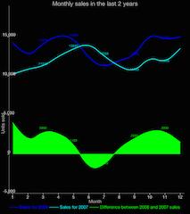 Cubic Line Charts