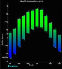 Range Bar Charts