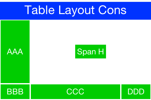TableLayout constraints can be used to create very elaborate UI's