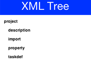 Tree with XML data