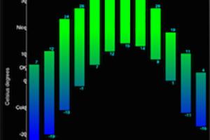 Chart Component